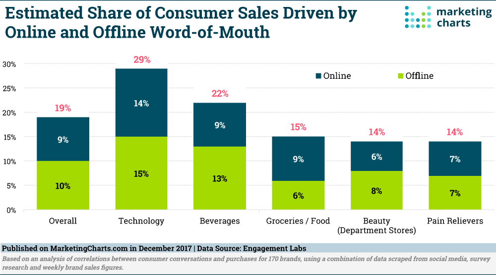 Why Food and Beverage Brands Need Digital Marketing More